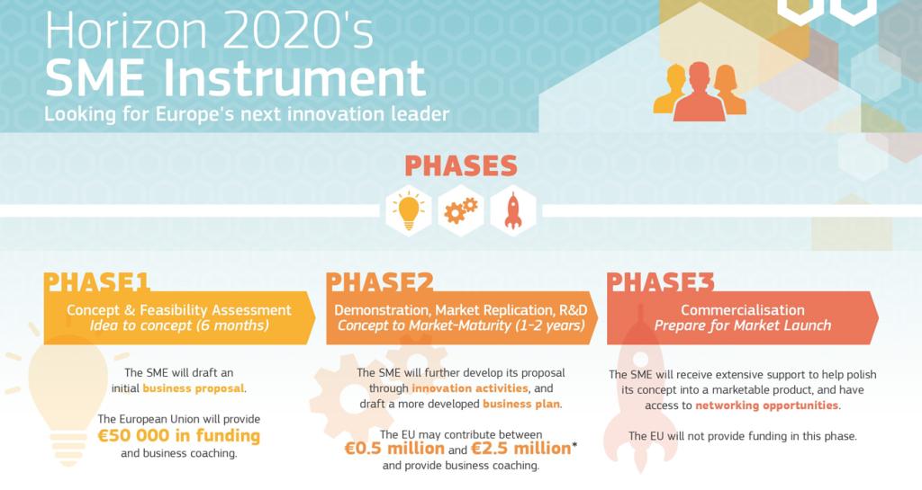 FINANZIARE LA RICERCA COI FONDI EUROPEI: i risultati del programma HORIZON 2020, lo Strumento per le PMI